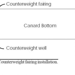 Canard Counterweight Fairings