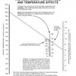Koch Chart – Runway Length Adjustment for Density Altitude