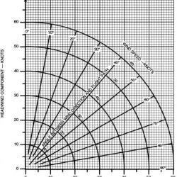 Crosswind Component Calculation Chart